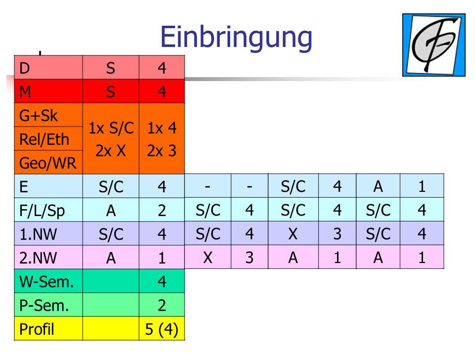 Einbringung D S 4 M G+Sk 1x S/C 2x X 1x 4 2x 3 Rel/Eth Geo/WR E S/C