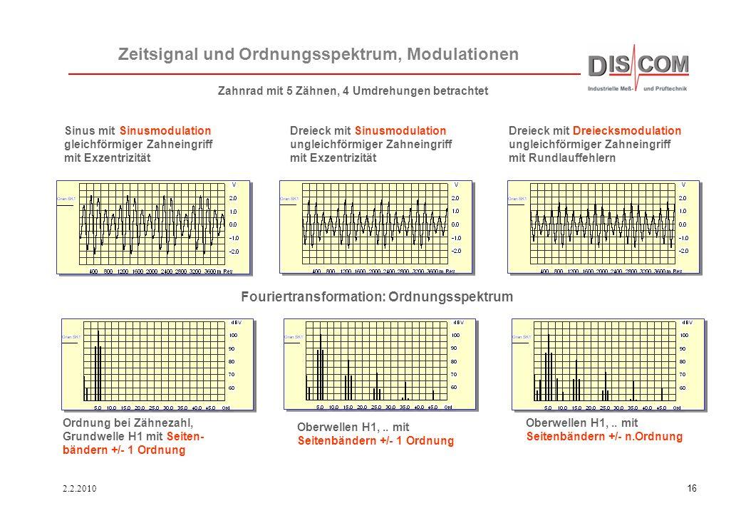 Zeitsignal und Ordnungsspektrum, Modulationen