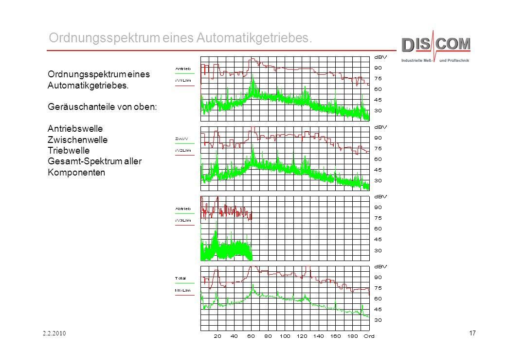 Ordnungsspektrum eines Automatikgetriebes.