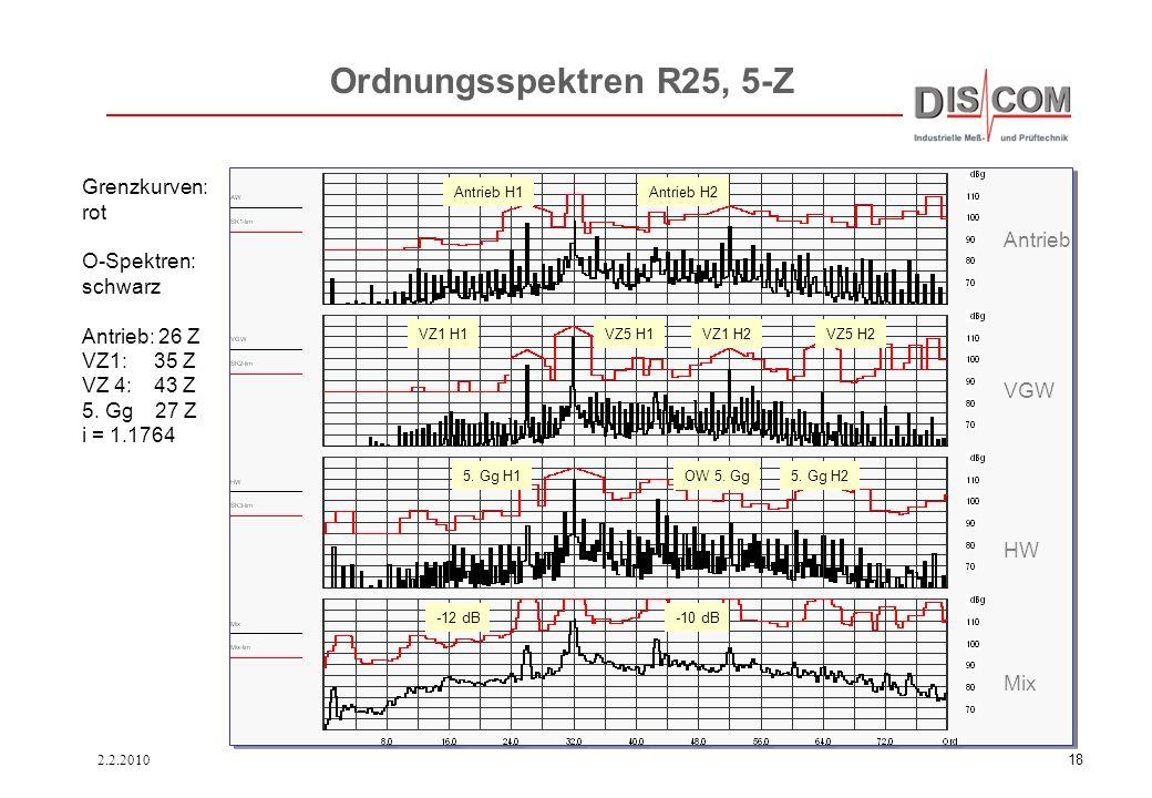 Ordnungsspektren R25, 5-Z Grenzkurven: rot O-Spektren: schwarz Antrieb