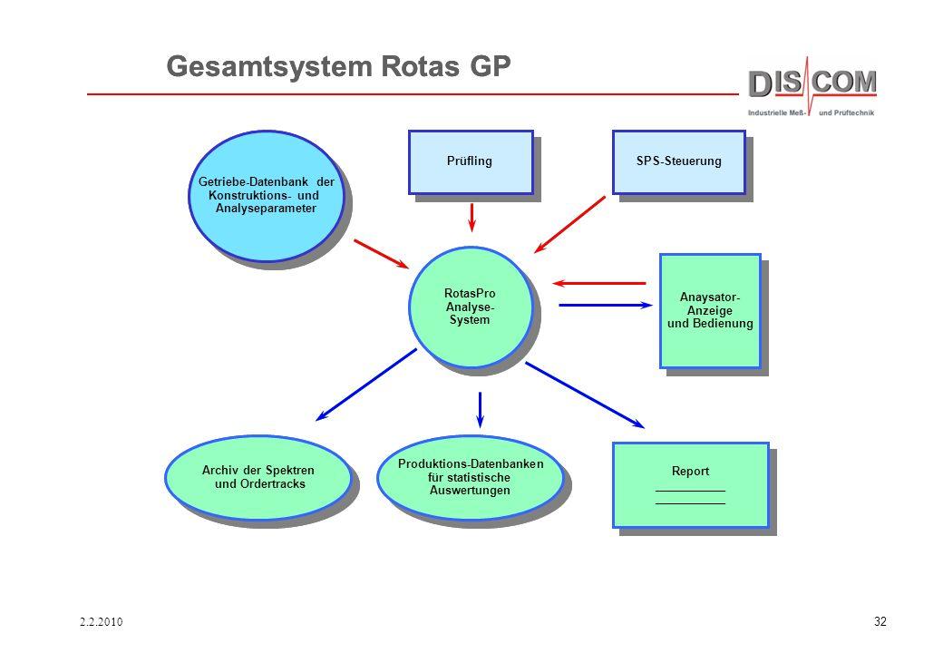 Gesamtsystem Rotas GP Gesamtsystem Rotas GP Getriebe-Datenbank der