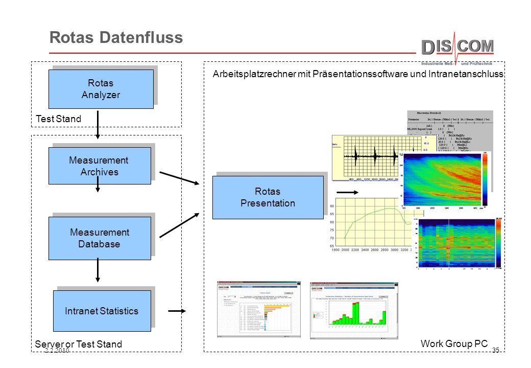 Rotas Datenfluss Arbeitsplatzrechner mit Präsentationssoftware und Intranetanschluss. Rotas. Analyzer.