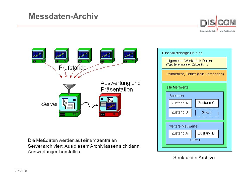 Messdaten-Archiv Die Meßdaten werden auf einem zentralen