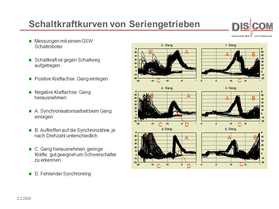 Schaltkraftkurven von Seriengetrieben