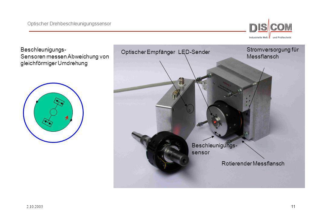 Optischer Drehbeschleunigungssensor