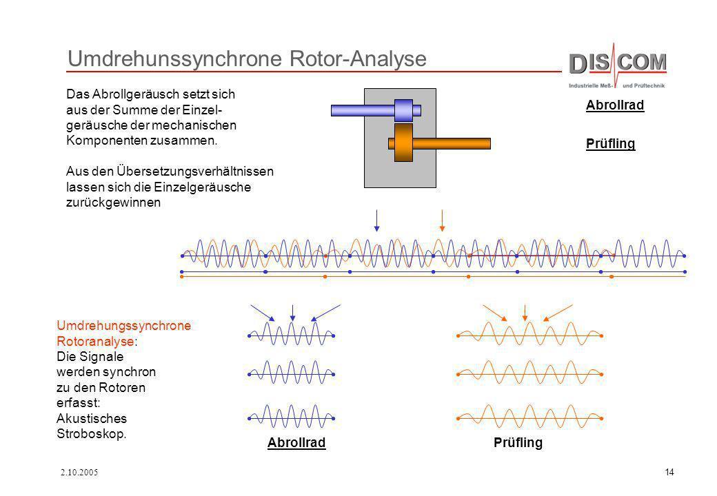 Umdrehunssynchrone Rotor-Analyse