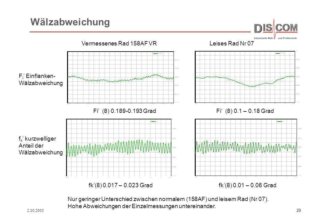 Wälzabweichung Vermessenes Rad 158AF VR Leises Rad Nr 07