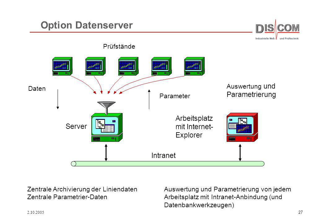 Option Datenserver Parametrierung Arbeitsplatz mit Internet- Server