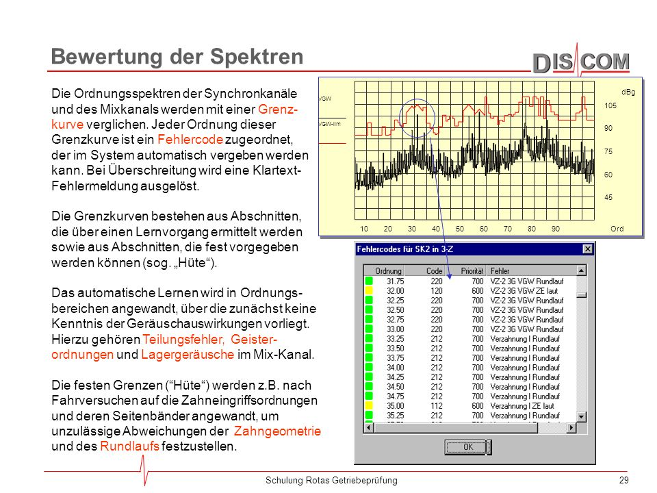 Bewertung der Spektren