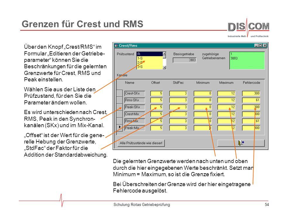 Grenzen für Crest und RMS