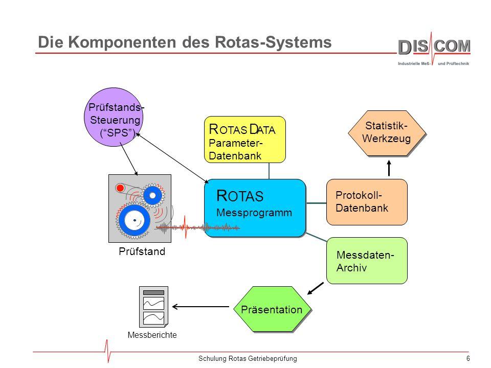 Die Komponenten des Rotas-Systems