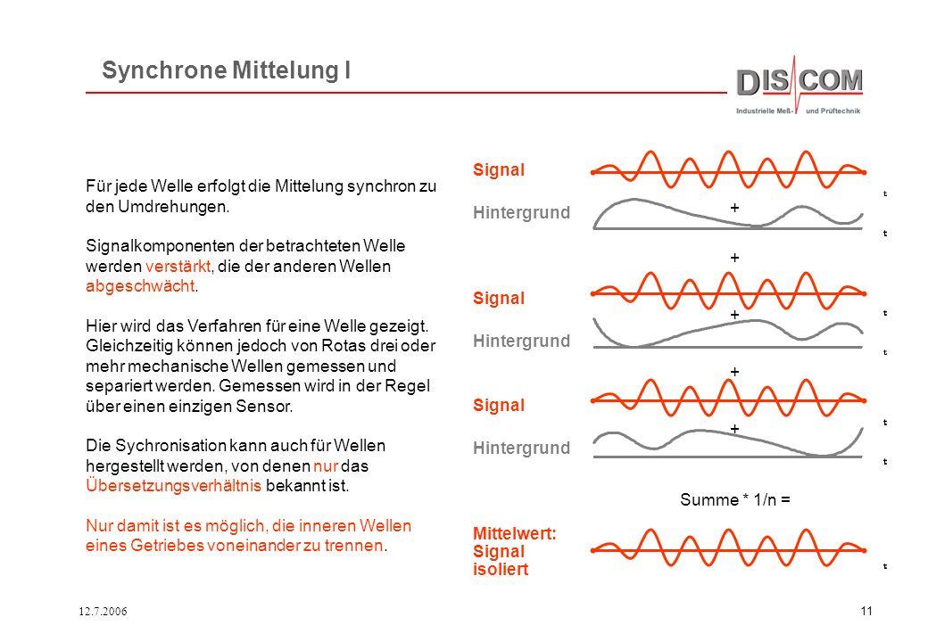 Synchrone Mittelung I Signal