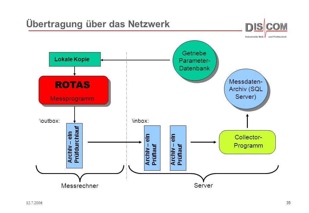 Übertragung über das Netzwerk