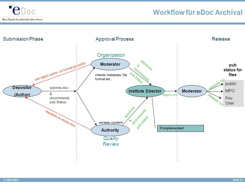 Workflow für eDoc Archival