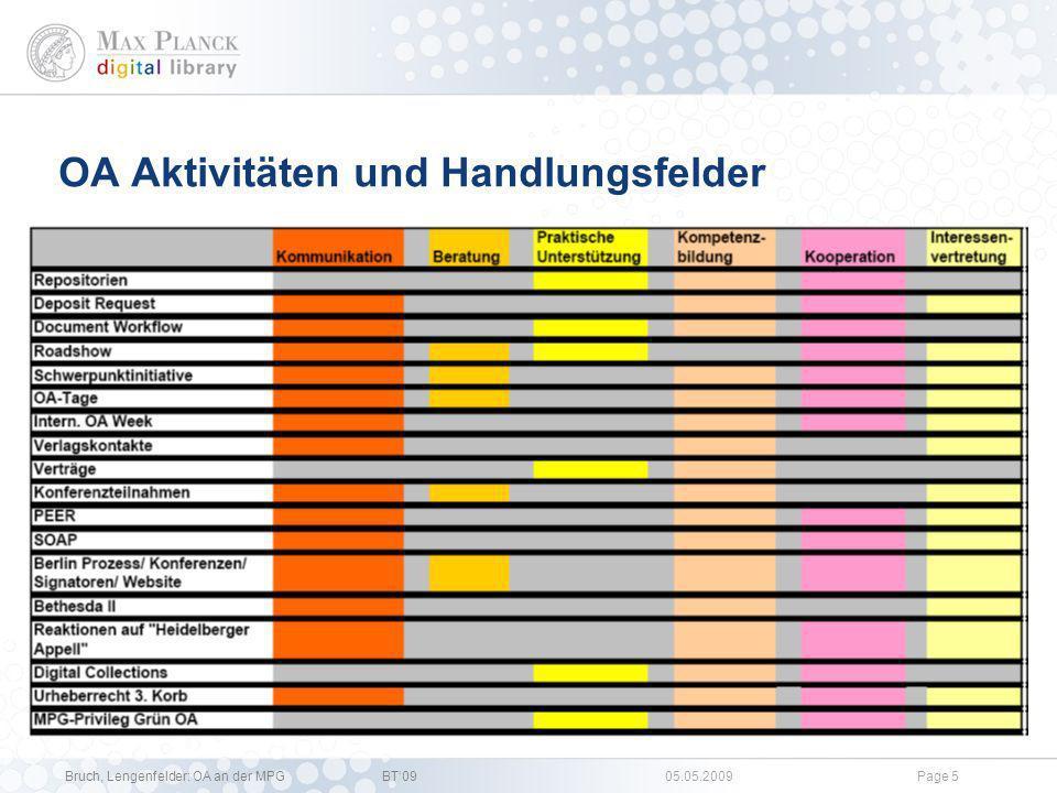 OA Aktivitäten und Handlungsfelder