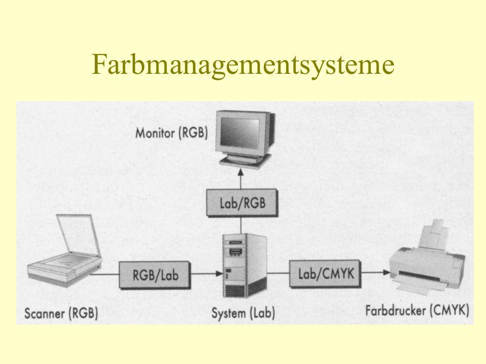 Farbmanagementsysteme