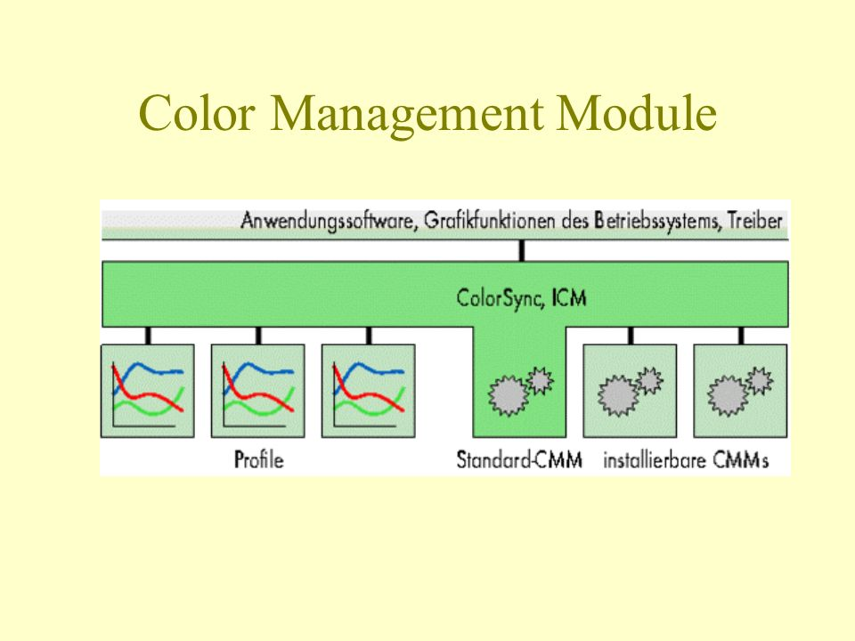 Color Management Module