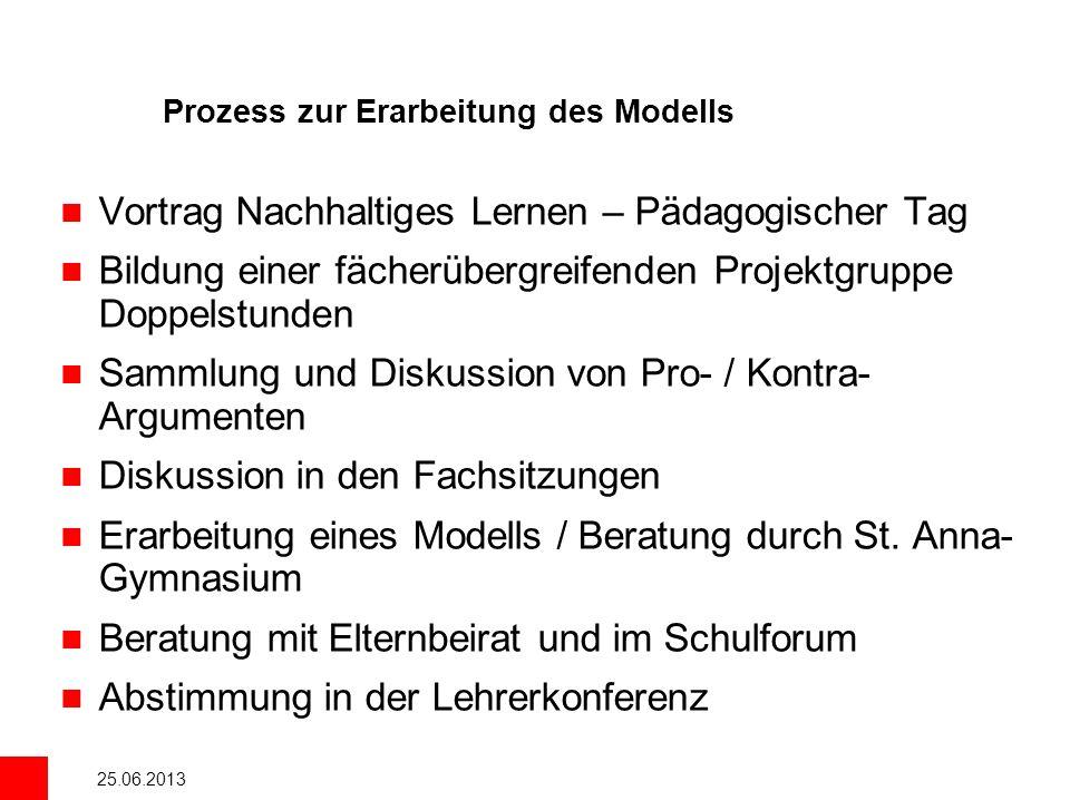 Prozess zur Erarbeitung des Modells