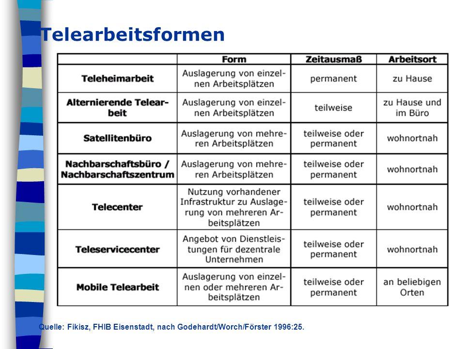 Telearbeitsformen Quelle: Fikisz, FHIB Eisenstadt, nach Godehardt/Worch/Förster 1996:25.