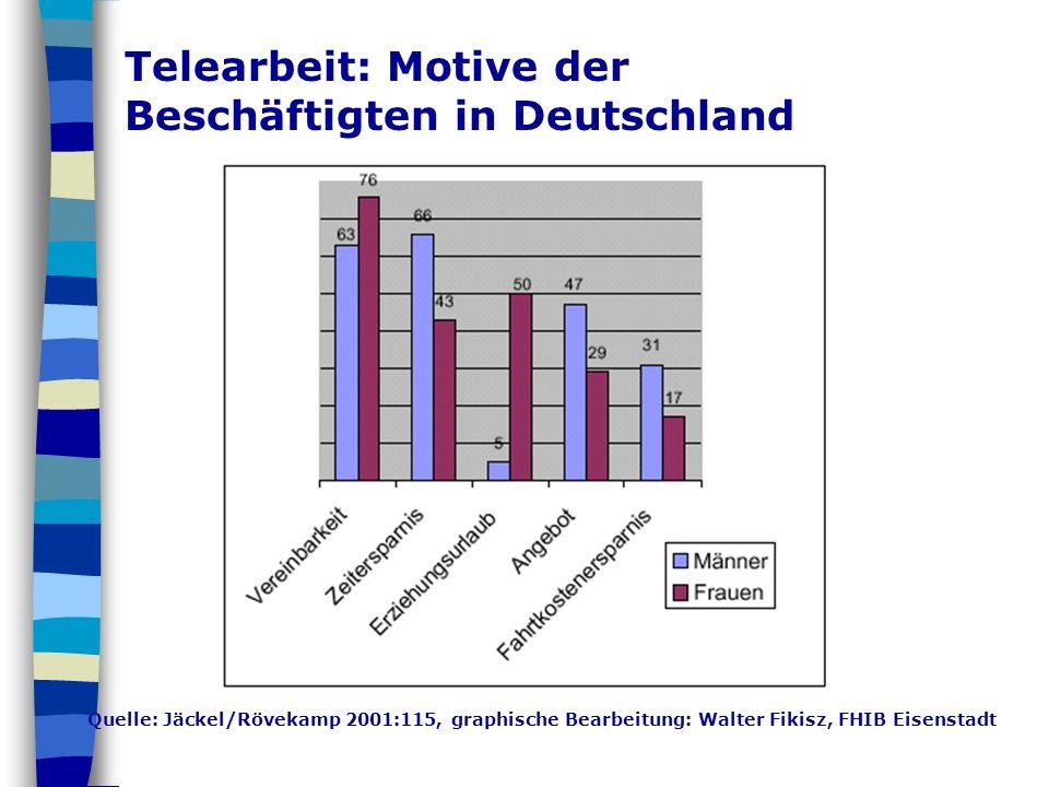 Telearbeit: Motive der Beschäftigten in Deutschland