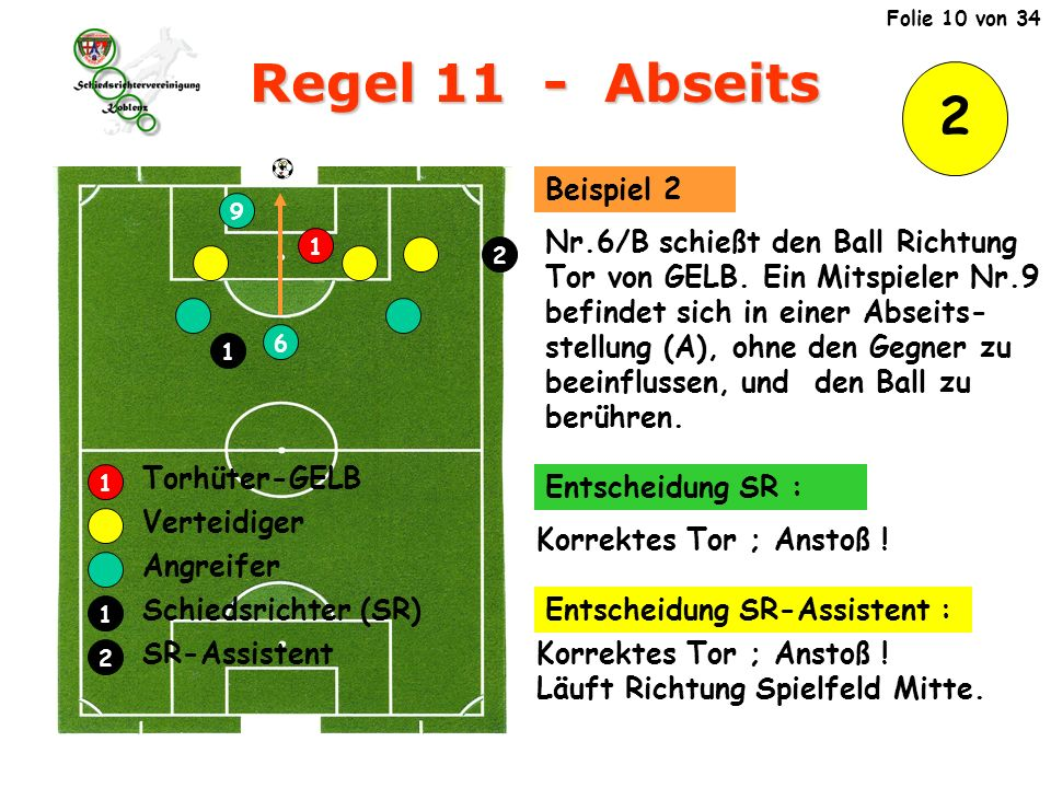 Regel 11 - Abseits 2 Verteidiger Angreifer Schiedsrichter (SR)