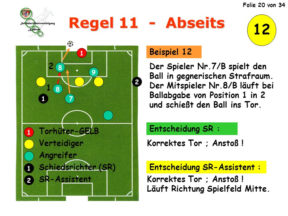 Regel 11 - Abseits 12 Verteidiger Angreifer Schiedsrichter (SR)