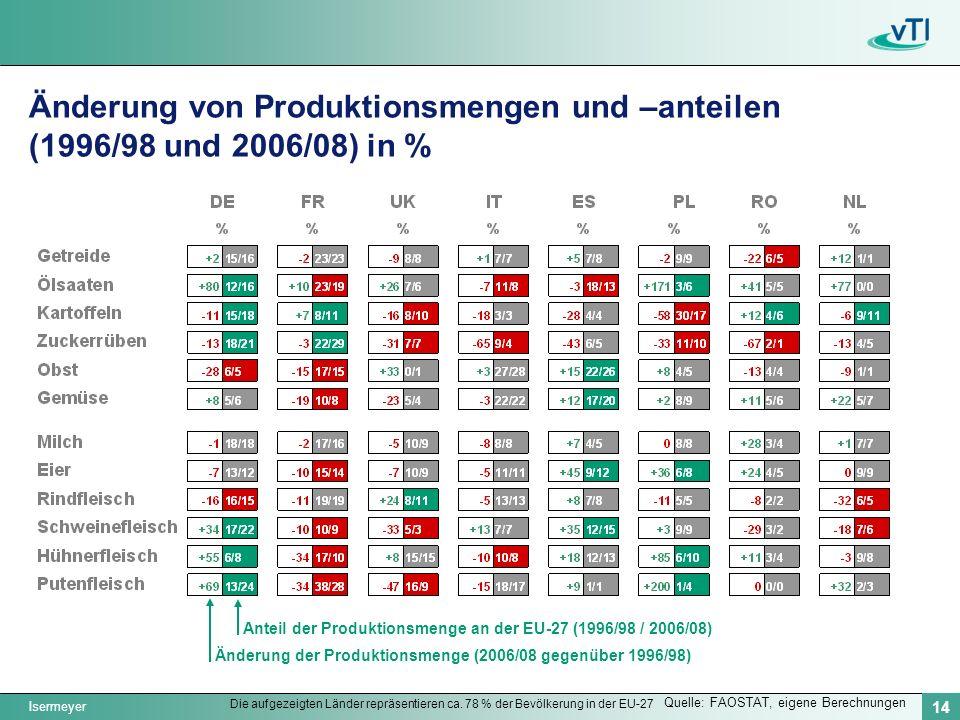 Änderung von Produktionsmengen und –anteilen (1996/98 und 2006/08) in %