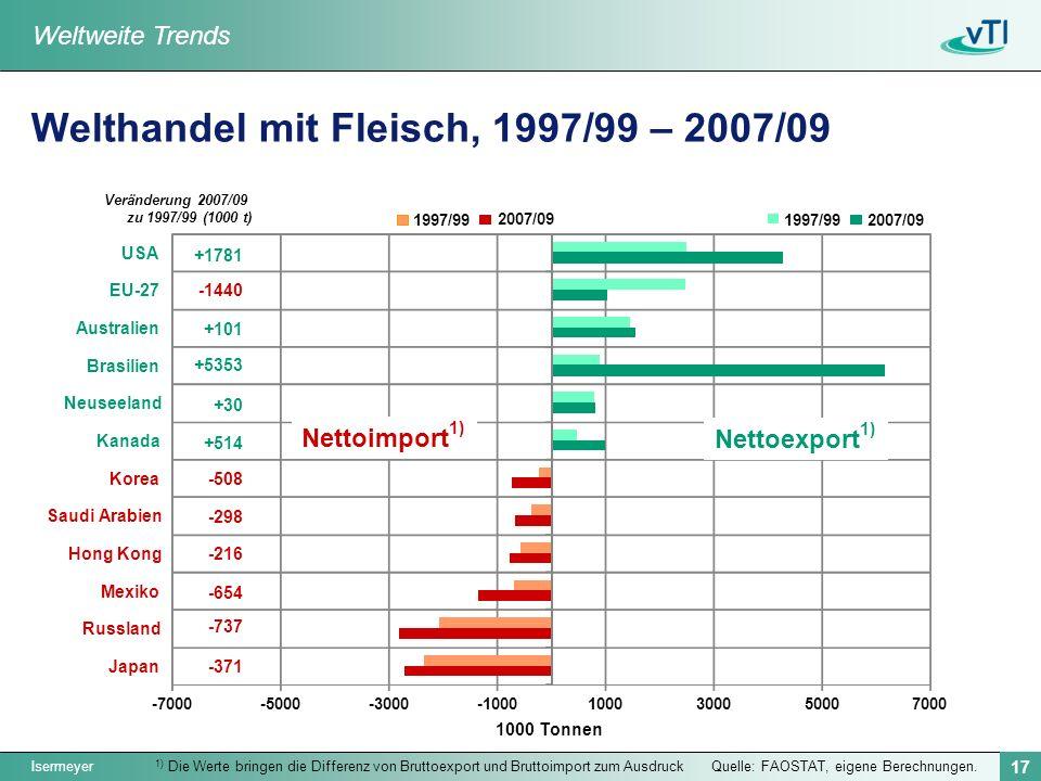 Welthandel mit Fleisch, 1997/99 – 2007/09