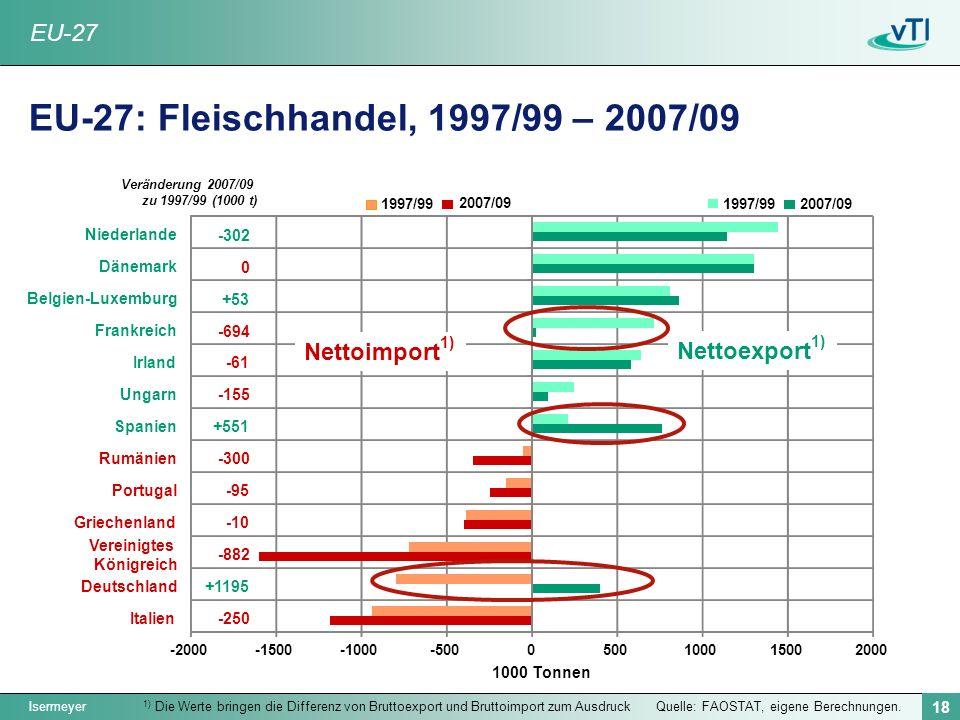 EU-27: Fleischhandel, 1997/99 – 2007/09