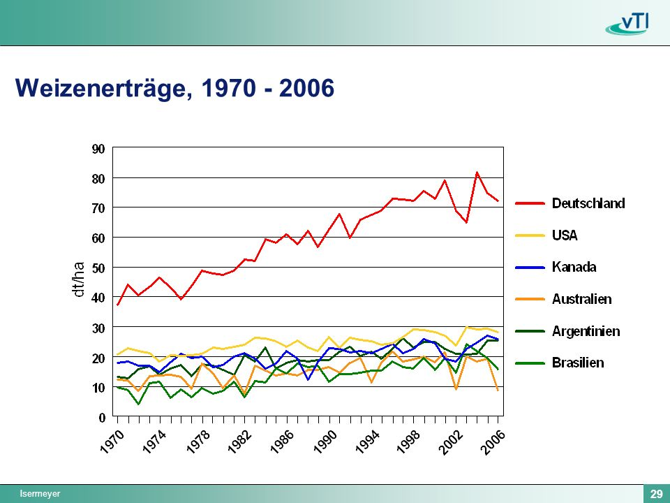 Weizenerträge, 1970 - 2006