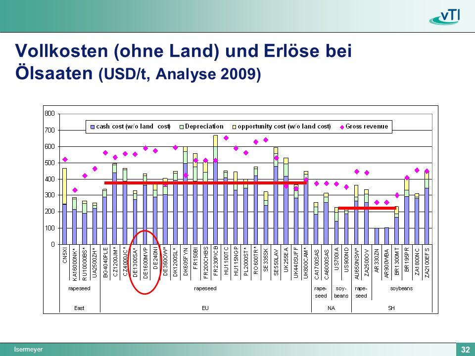 Vollkosten (ohne Land) und Erlöse bei Ölsaaten (USD/t, Analyse 2009)