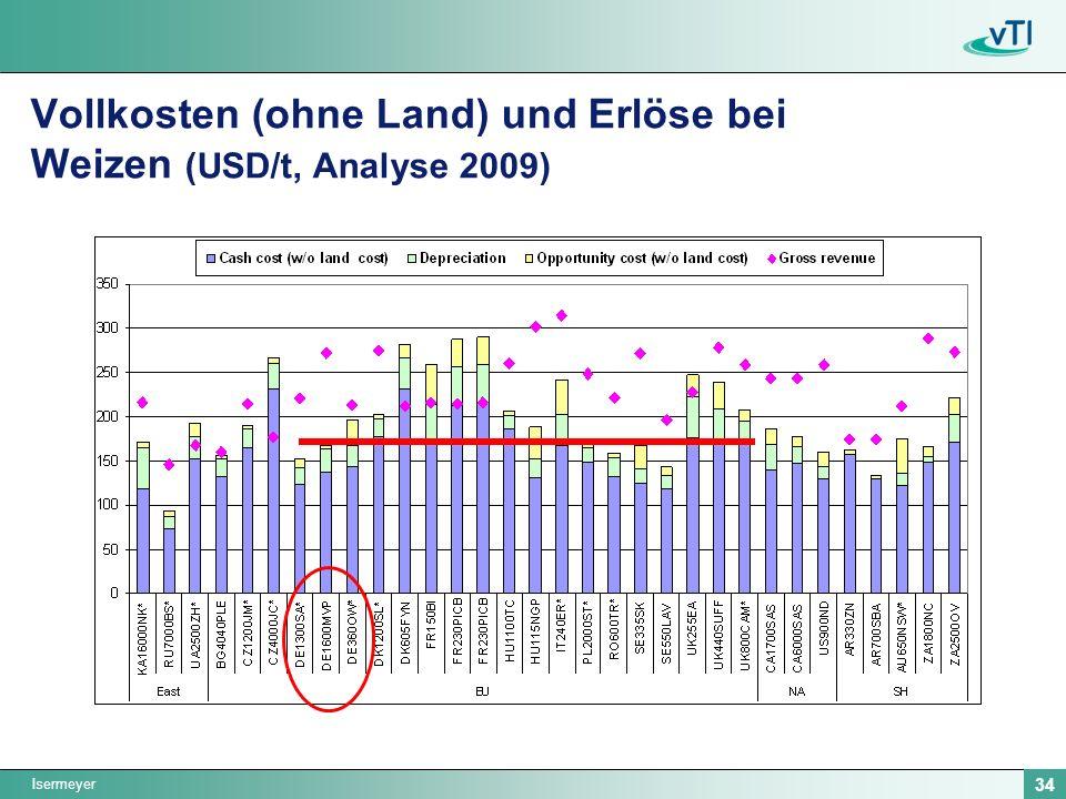 Vollkosten (ohne Land) und Erlöse bei Weizen (USD/t, Analyse 2009)