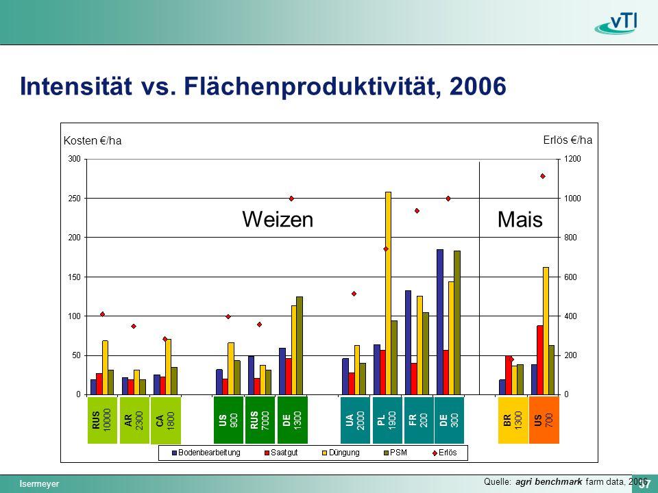 Intensität vs. Flächenproduktivität, 2006
