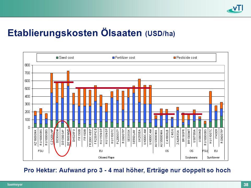 Etablierungskosten Ölsaaten (USD/ha)