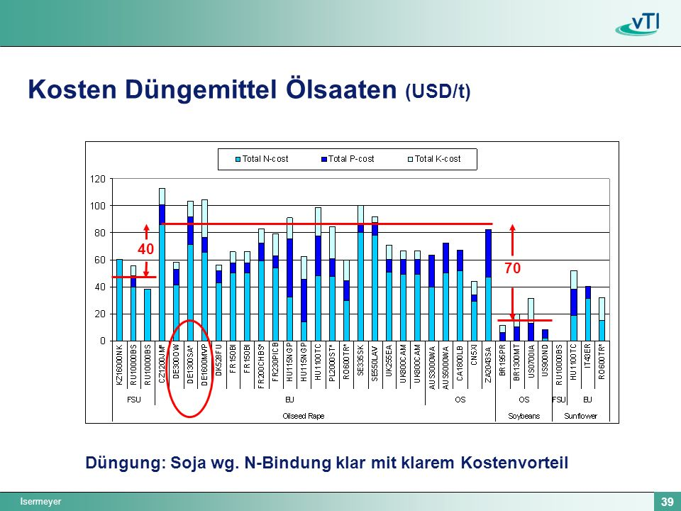 Kosten Düngemittel Ölsaaten (USD/t)