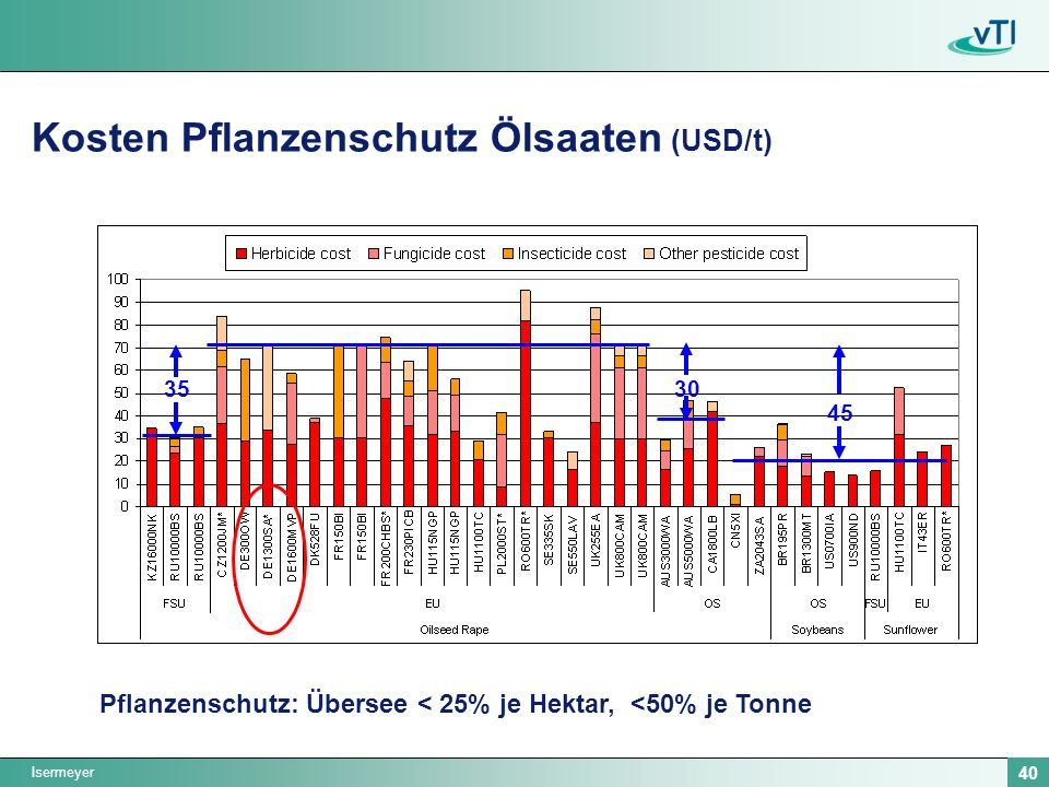 Kosten Pflanzenschutz Ölsaaten (USD/t)