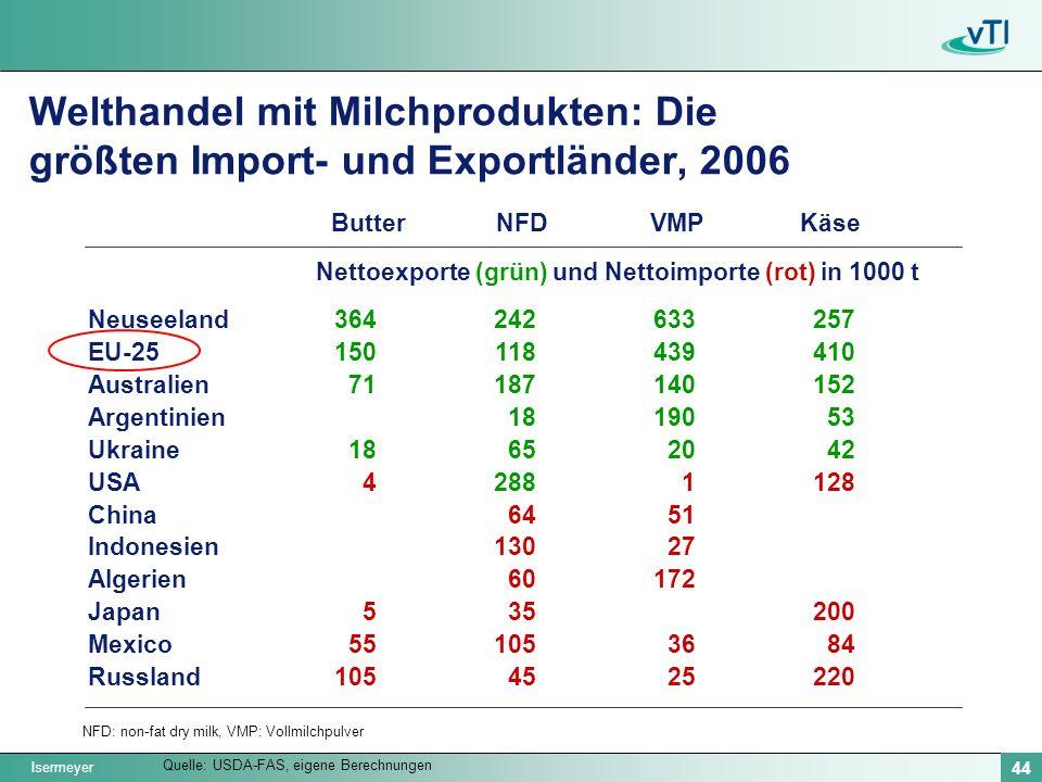 Nettoexporte (grün) und Nettoimporte (rot) in 1000 t