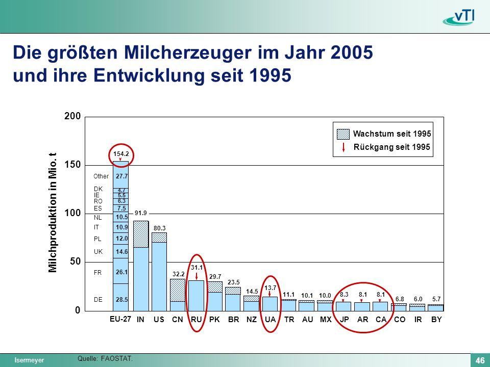 Die größten Milcherzeuger im Jahr 2005 und ihre Entwicklung seit 1995