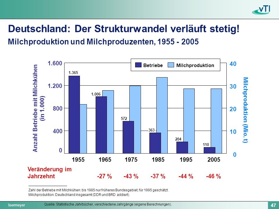 Anzahl Betriebe mit Milchkühen (in 1.000) Milchproduktion (Mio. t)