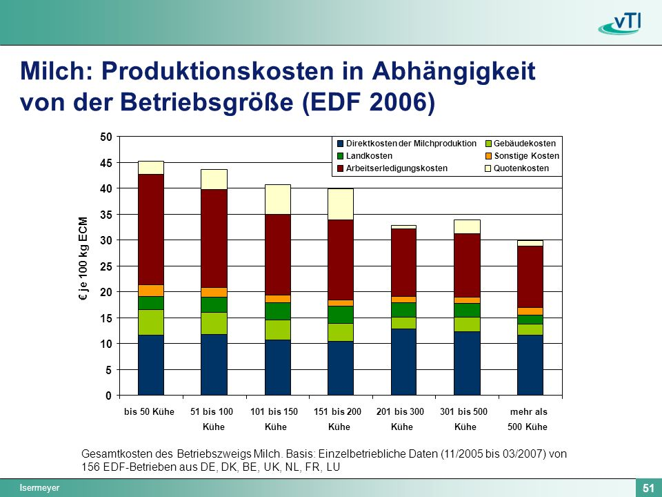Milch: Produktionskosten in Abhängigkeit von der Betriebsgröße (EDF 2006)