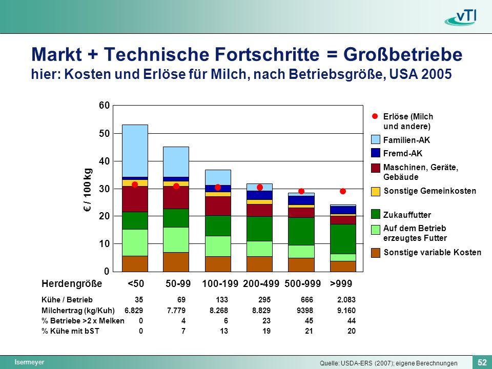 Markt + Technische Fortschritte = Großbetriebe hier: Kosten und Erlöse für Milch, nach Betriebsgröße, USA 2005