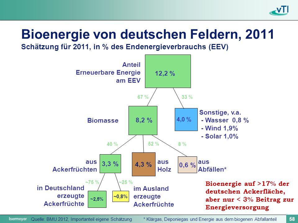 Bioenergie von deutschen Feldern, 2011 Schätzung für 2011, in % des Endenergieverbrauchs (EEV)