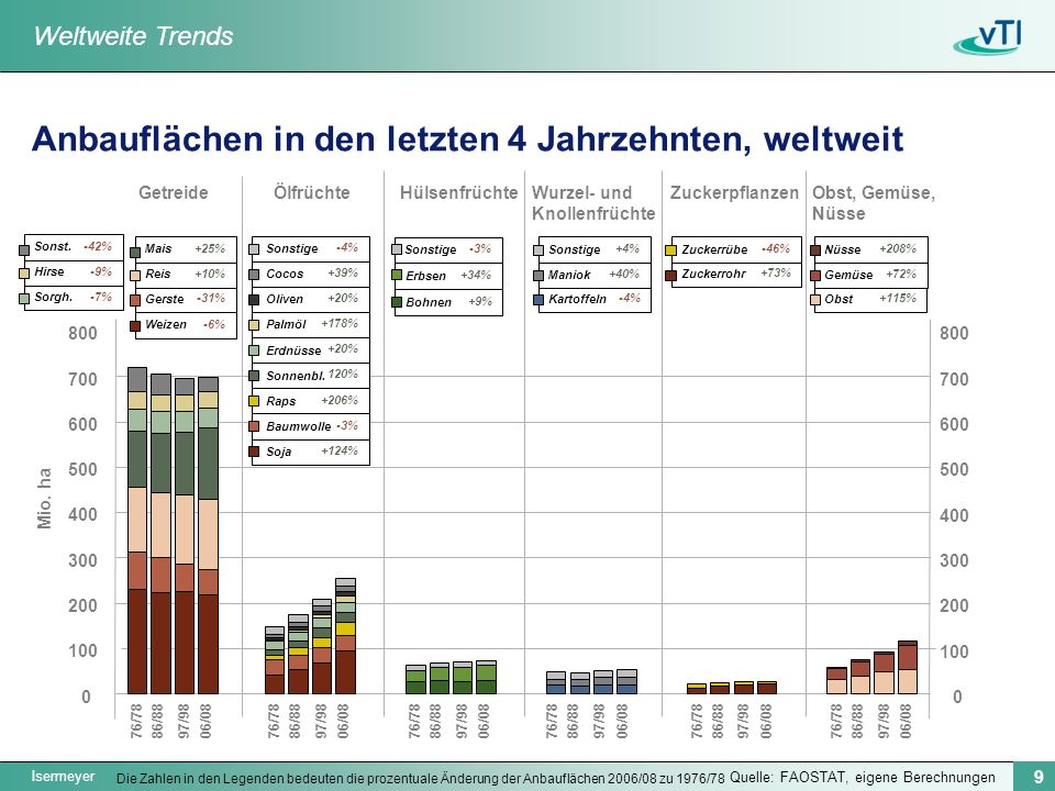 Anbauflächen in den letzten 4 Jahrzehnten, weltweit
