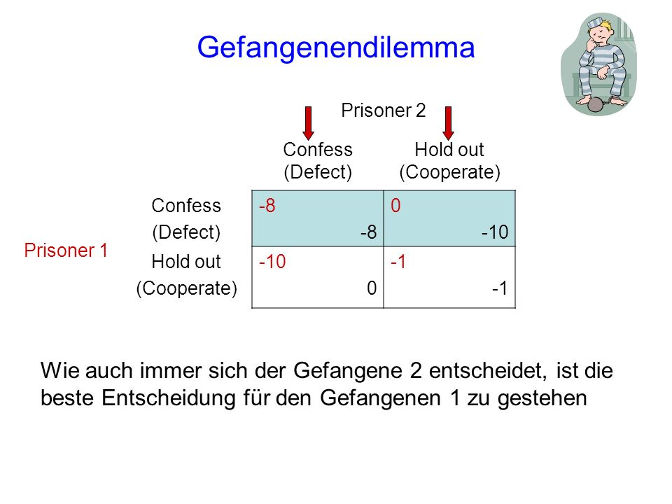 Gefangenendilemma Prisoner 2. Confess (Defect) Hold out (Cooperate) Prisoner 1. Confess. (Defect)