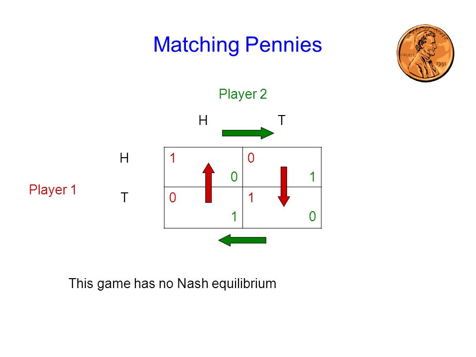 Matching Pennies Player 2 H T Player 1 1