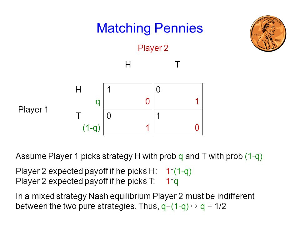 Matching Pennies Player 2 H T Player 1 q 1 (1-q)
