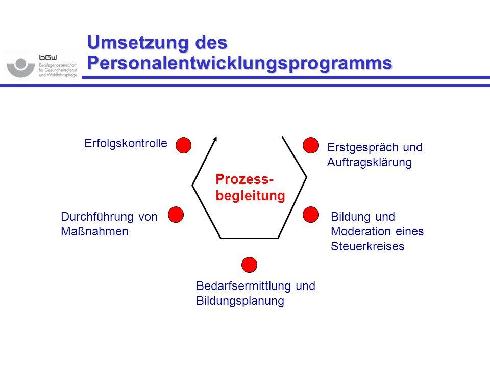 Umsetzung des Personalentwicklungsprogramms