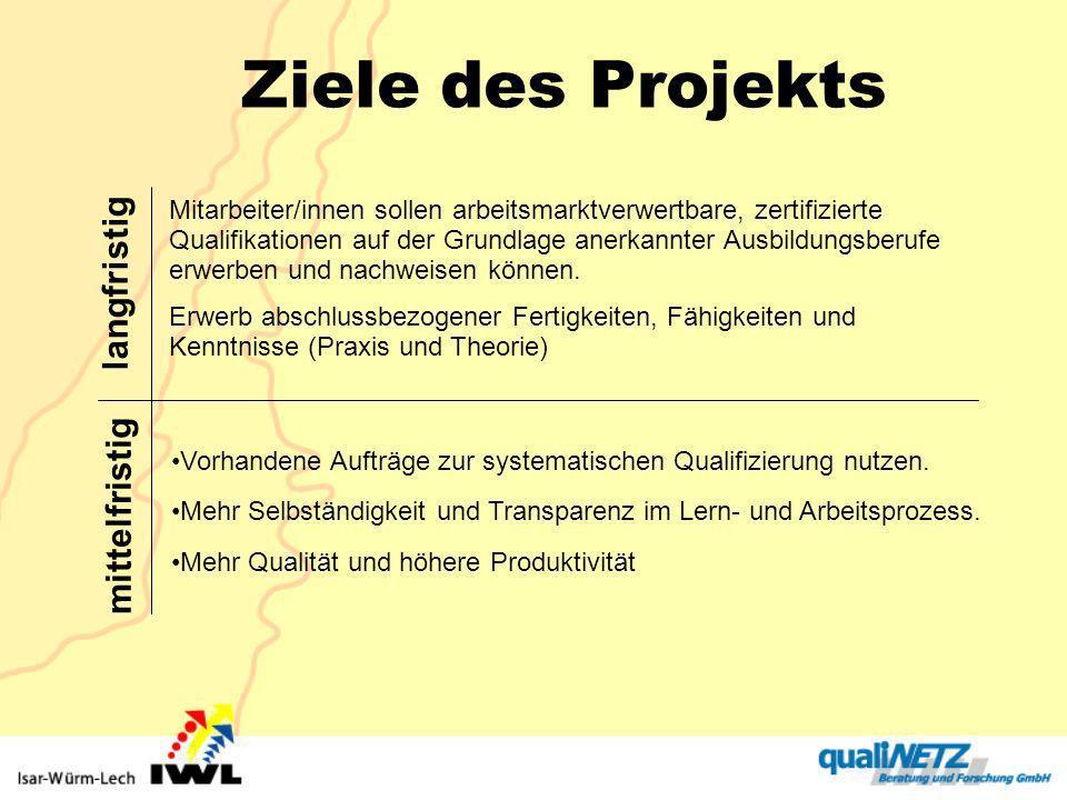 Ziele des Projekts langfristig mittelfristig