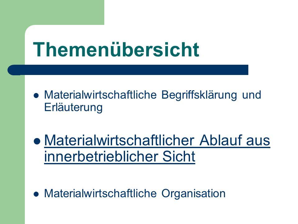 Themenübersicht Materialwirtschaftliche Begriffsklärung und Erläuterung. Materialwirtschaftlicher Ablauf aus innerbetrieblicher Sicht.