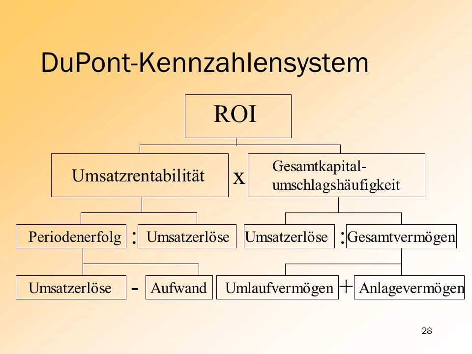 DuPont-Kennzahlensystem